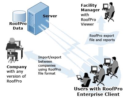 Digital Facilities Corporation